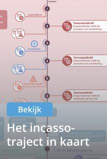 Bekijk het incasso-traject in kaart